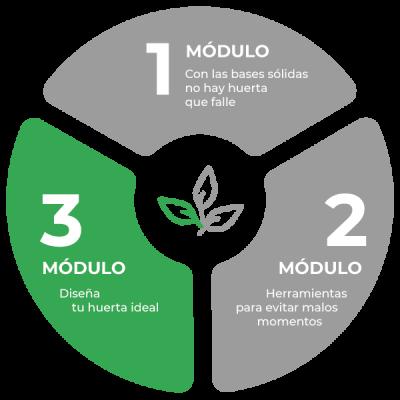 Modulo-03